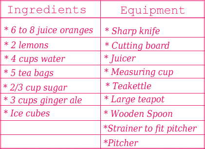Ingredients and equipment card